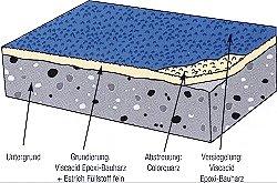 axel schwimmbadbau schwimmbwckwnbau fussbodenbeschichtung schwimmbadtechnik. Black Bedroom Furniture Sets. Home Design Ideas